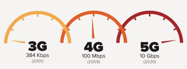 Скорость 5G сети 10Гбит/сек