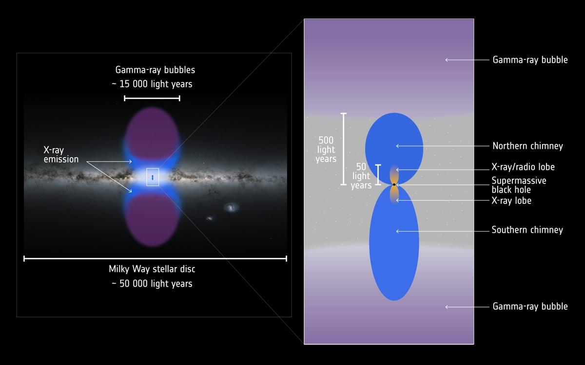 На схеме справа пузыри Ферми показаны сиреневым цветом, а обнаруженные недавно питающие их структуры «трубопроводов» — синим / ©ESA, XMM-Newton, G. Ponti et al., Gaia, DPAC