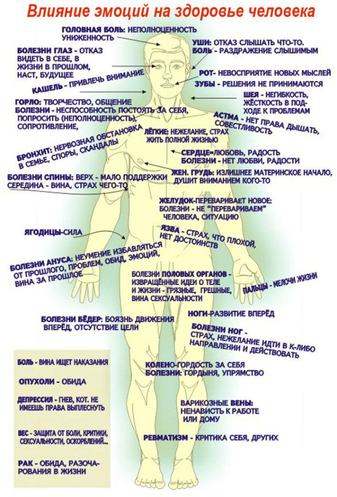 Психосоматическая карта