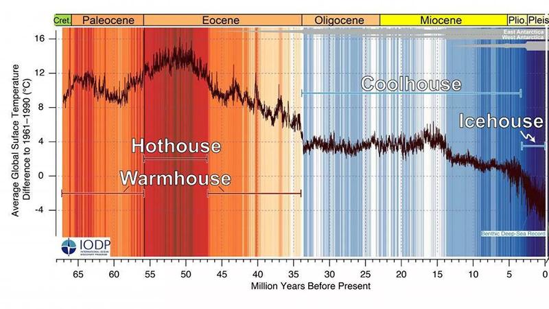 Кривая CENOGRID глобальных температур за последние 66 миллионов лет.